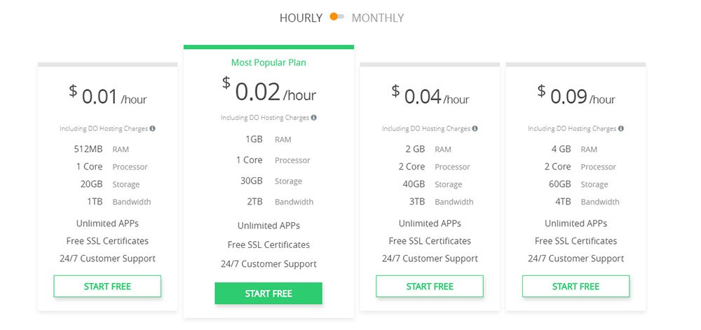 cloudways pricing page