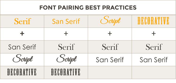 Font Pairing Chart