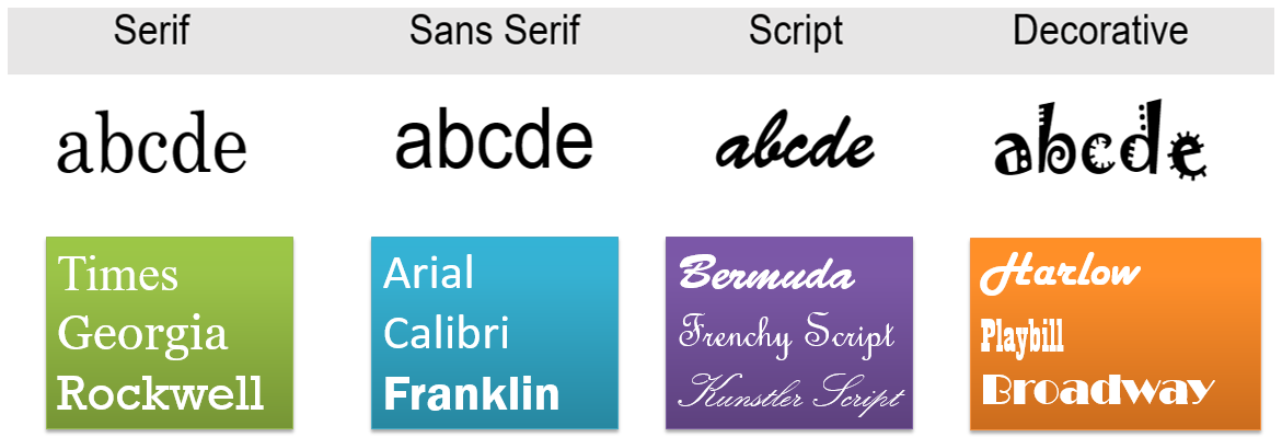 Typography-Categories