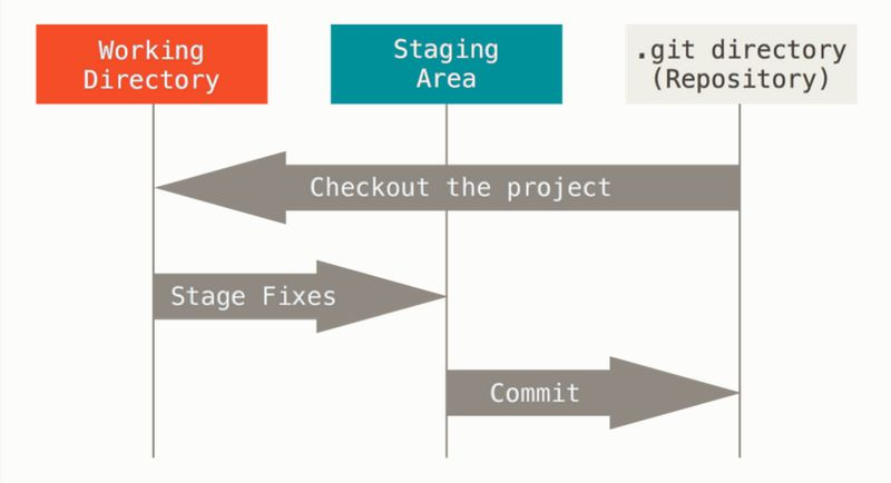 Git Staging Process  - 最好的Git命令